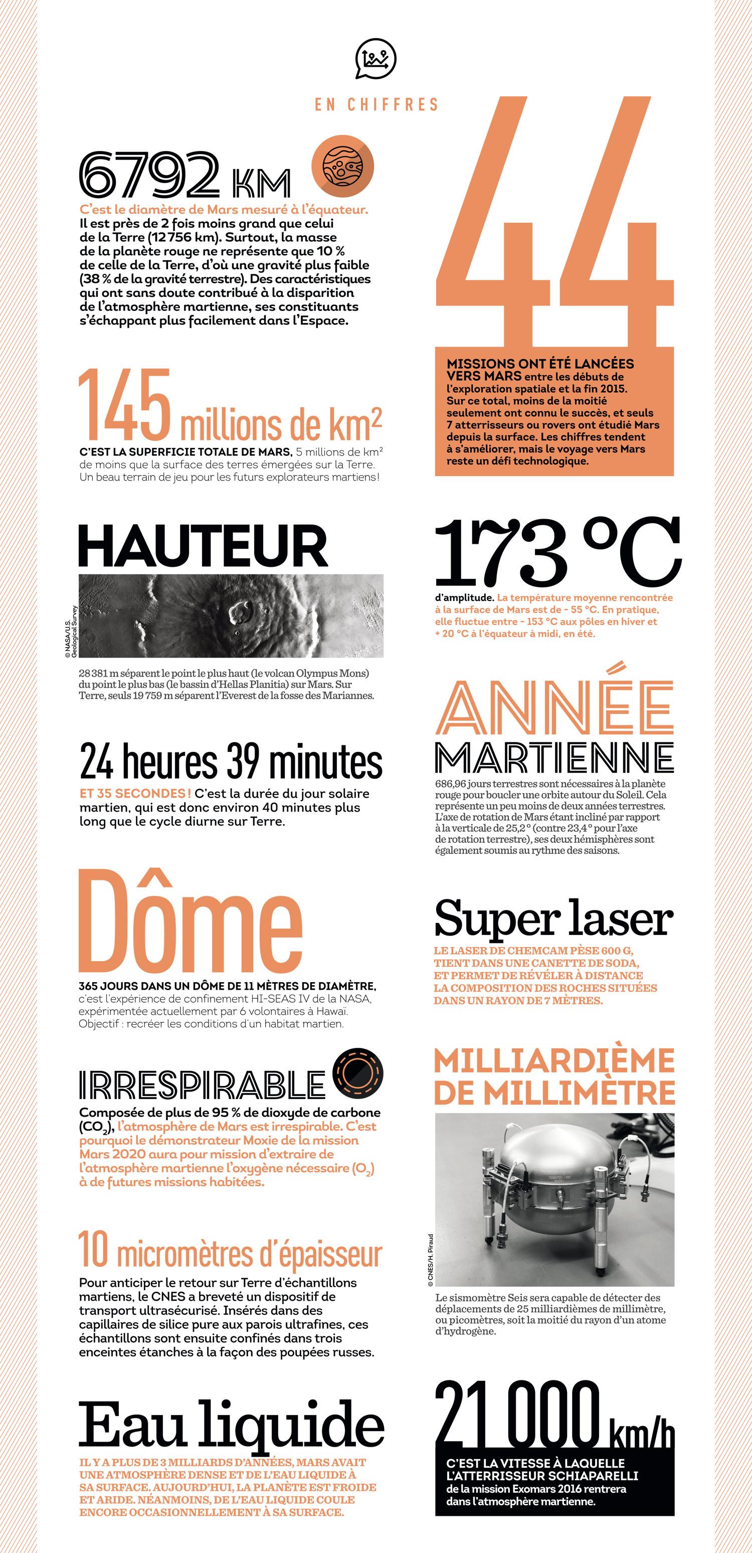 is_cnesmag69_infographie-mars_fr.jpg